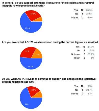 170328 AMTA-NV Member Poll - AB179 - graphic